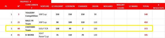 Classement Après Dijon 2018